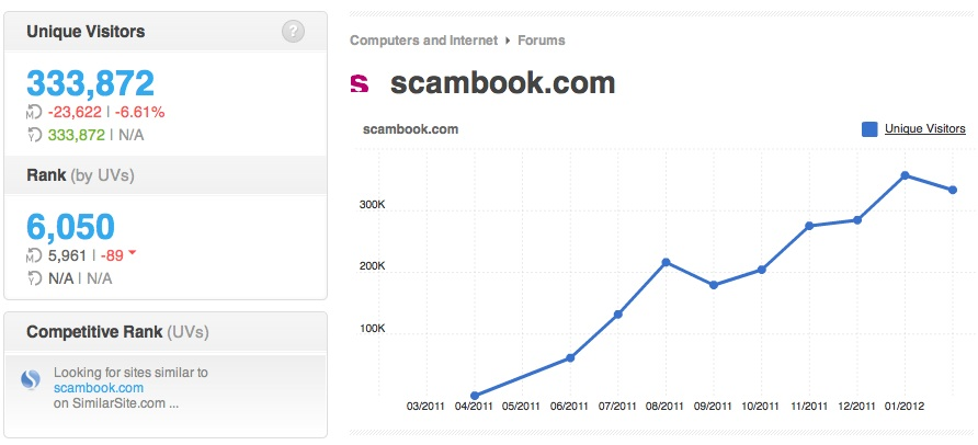Scambook Traffic Growth