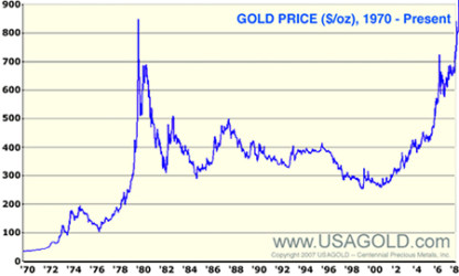 A Little Knowledge is a Dangerous Thing - The gold theory depends on timeframe