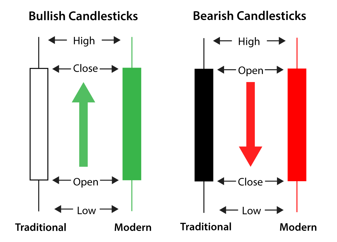 How To Trade The Evening Star Candlestick Pattern in 7 Steps