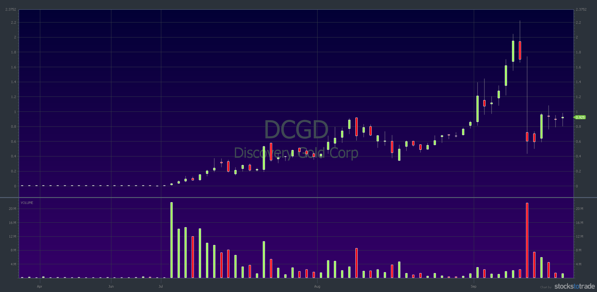DCGD 6-month chart — courtesy of StocksToTrade.com