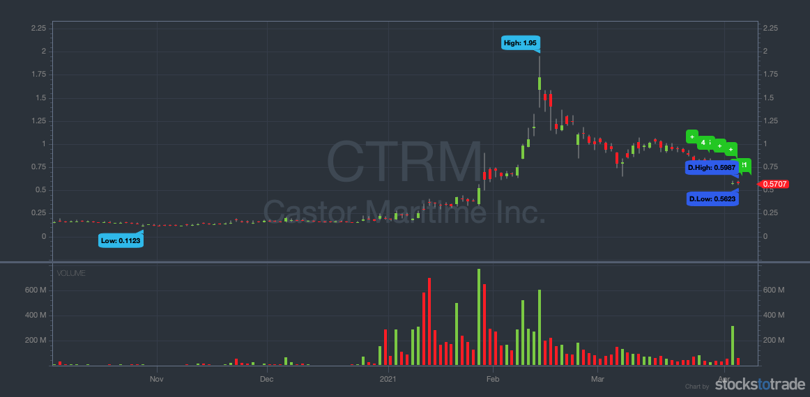 robinhood penny stock to watch ctrm 6 month chart
